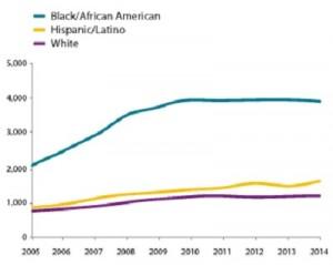 HIV Diagnoses 2005-2014
