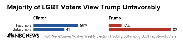 majority_of_lgbt_voters_view_trump_unfavorably_clinton_trump_chartbuilder_1_20980ec978a424035b5798685414e856-nbcnews-ux-600-480