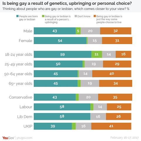 Homosexuality detailed-01-yougove-survey2