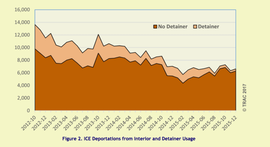 In a recent report, TRAC analyzed the role of detainers during the Bush and Obama administrations. They say the government is no longer providing the complete records needed to do this type of analyses. Credit: Screenshot from report by the Transactional Records Access Clearinghouse