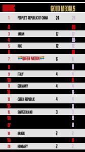 olympic rankings